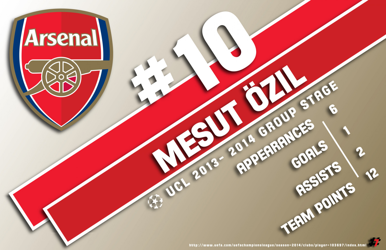 Özil numbers through the UCL Group Stage Infographic