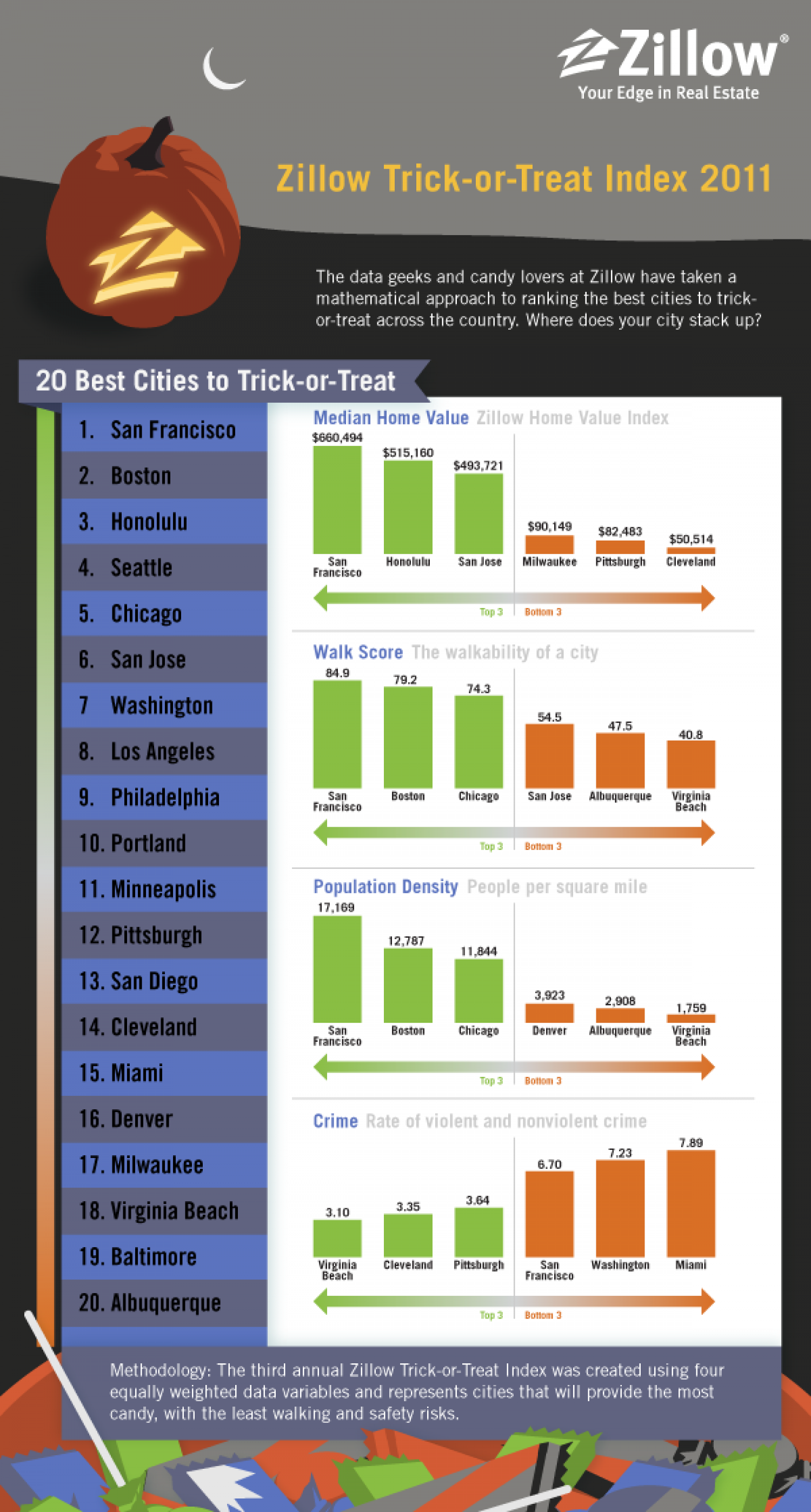 Zillow Trick or Treat Index 2011 Infographic