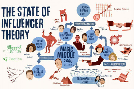 Zoetica Media: The State of Influencer Theory Infographic
