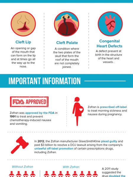 Zofran and Birth Defects Infographic