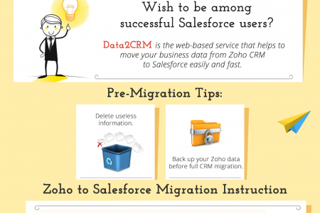 Zoho CRM to Salesforce Software: Drop-to-Drop Migration Infographic