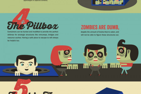 Zombies Vs. Door to Door Storage Infographic