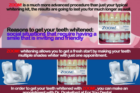 ZOOM! Teeth Whitening Infographic