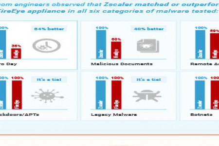 Zscaler vs Fireye: The APT Protection Shootout Infographic