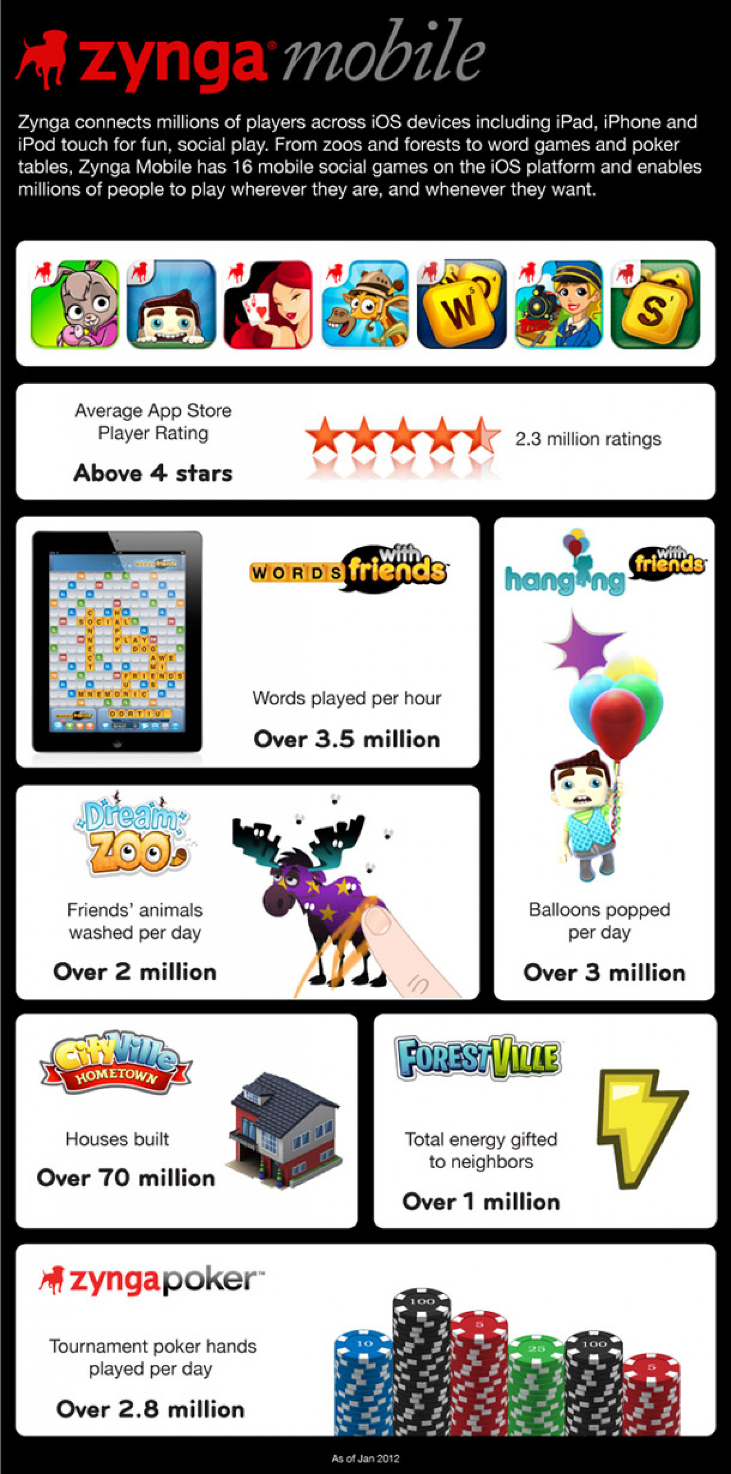 Zynga mobile Infographic