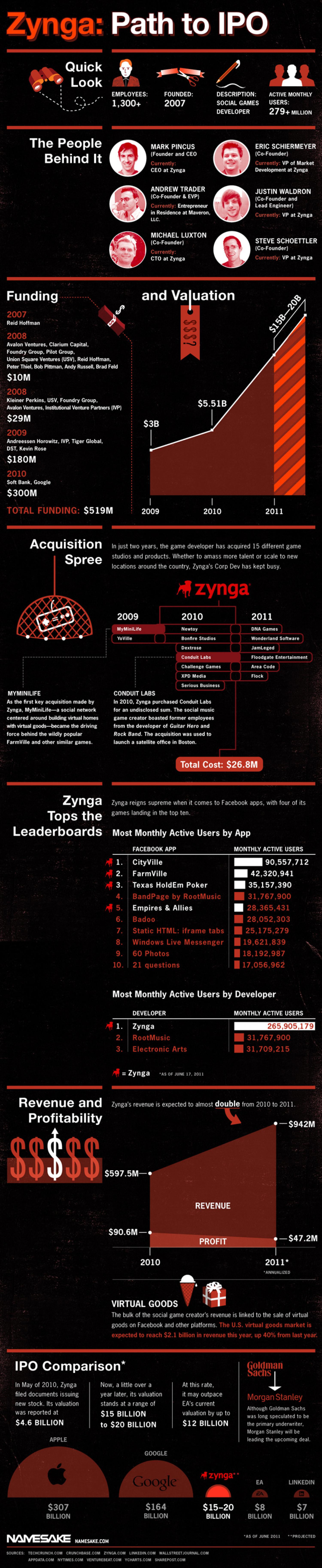 Zynga's Journey From Founding to IPO Infographic