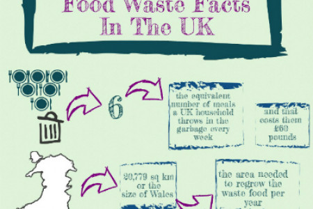 Food Waste Facts In The UK Infographic