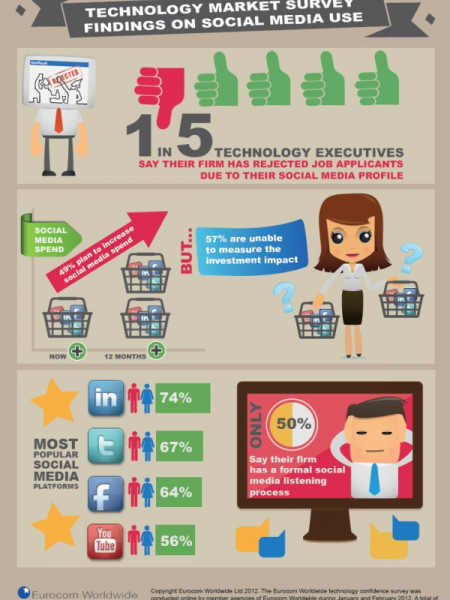 1 In 5 Tech Firms Have Rejected A Candidate Due To Their Social Media Profile Infographic