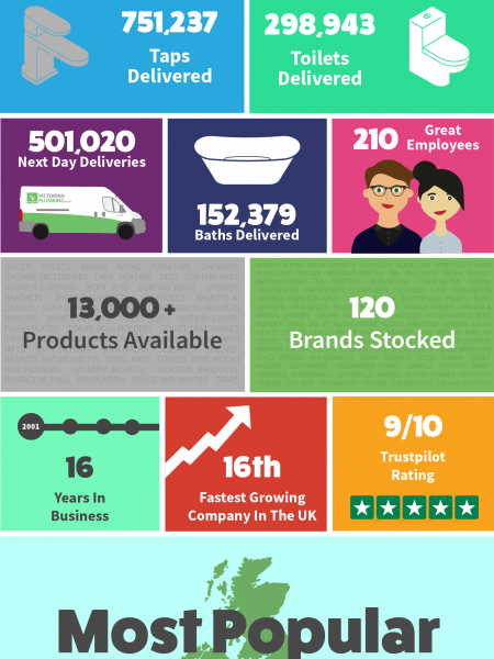 1 Million Customers Infographic