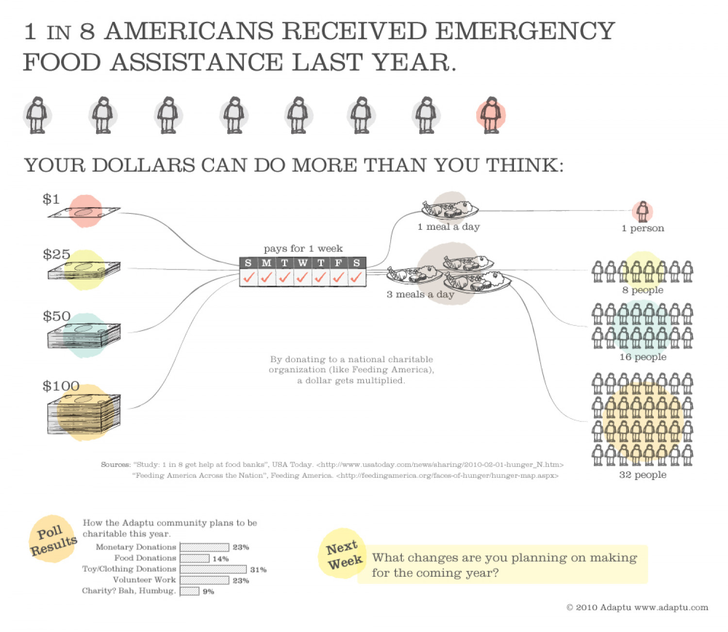 1 out of 8 Americans Received Emergency Food Assistance Last Year Infographic