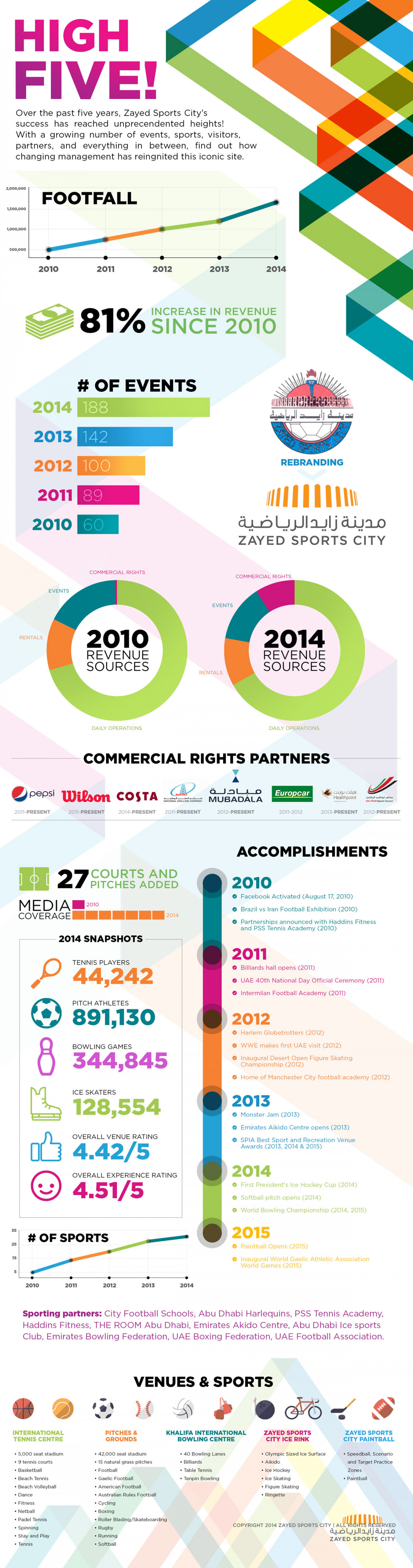 High Five Infographic