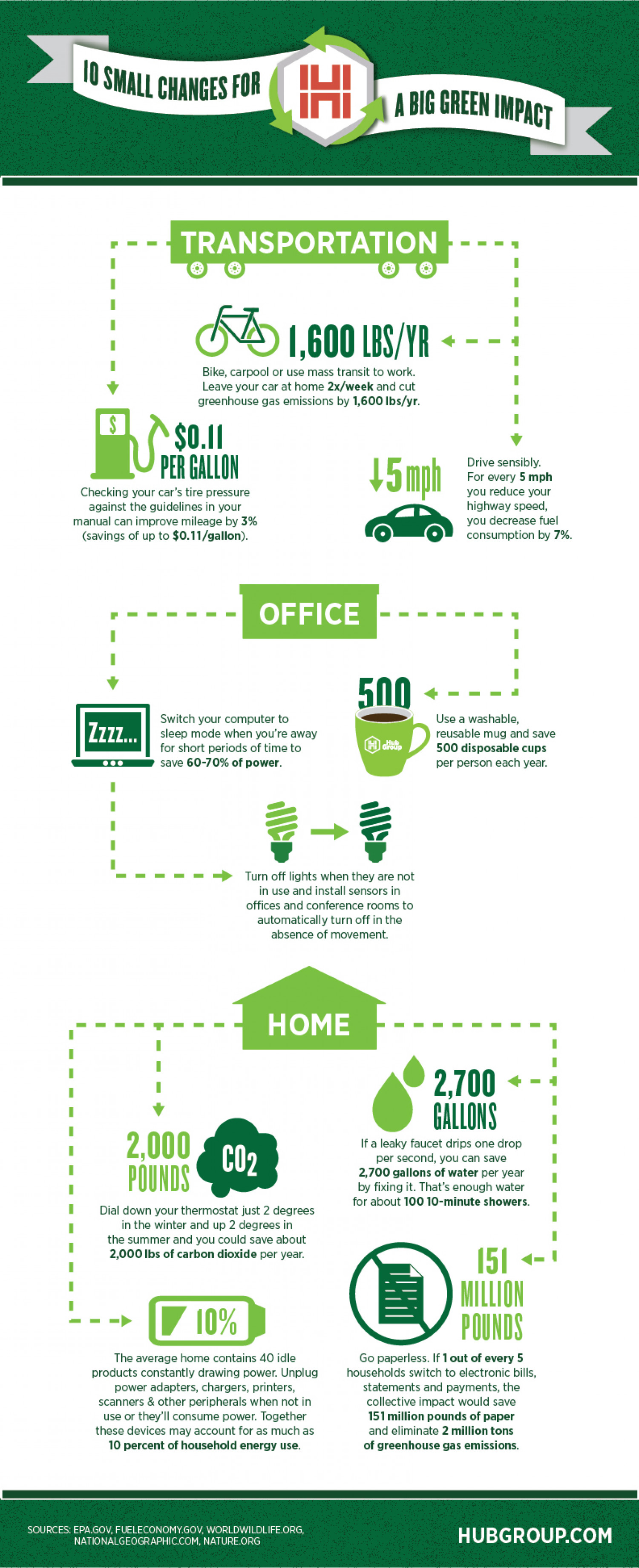 10  Small Changes for a Big Green Impact Infographic