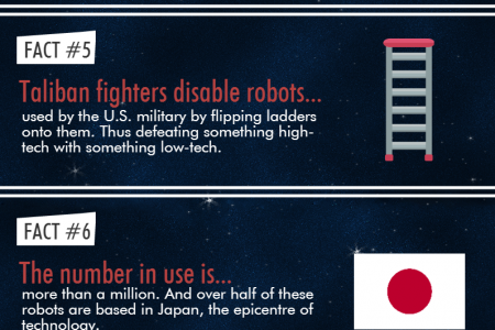 10 Amazing Facts About Robots Infographic