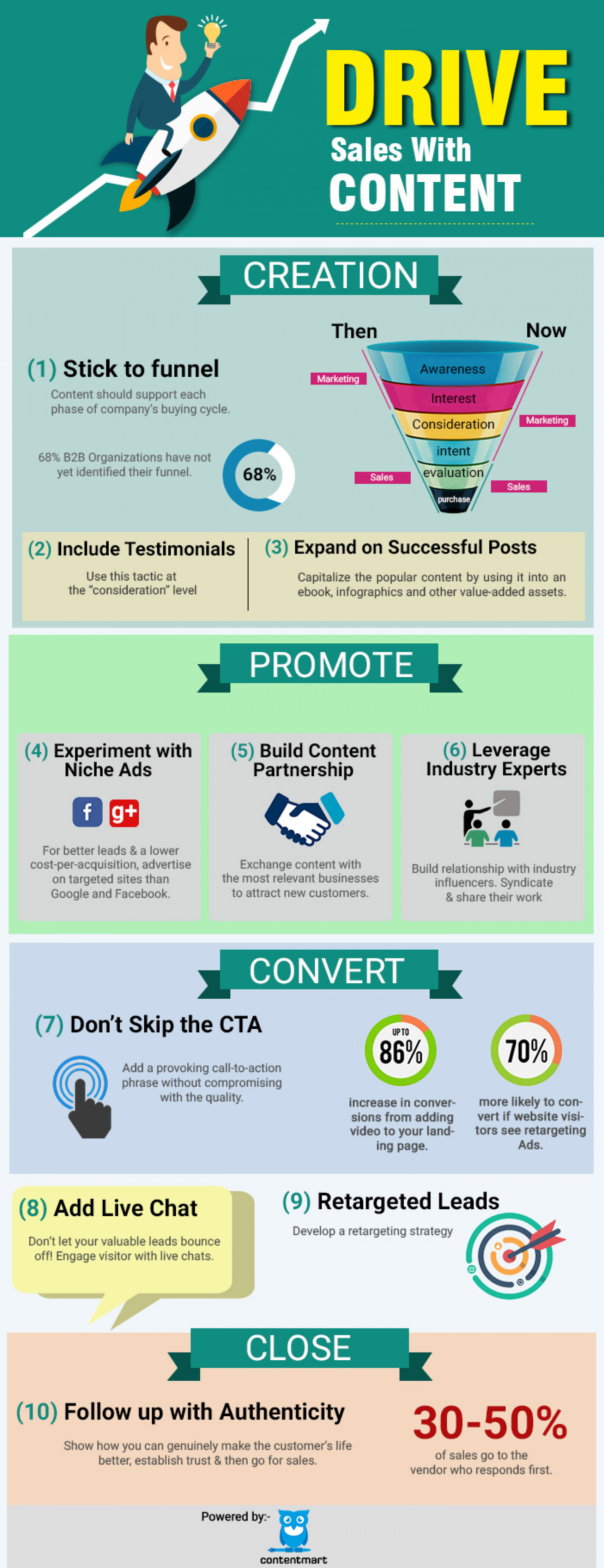 10 Awesome Steps to Drive Sales With High Quality Content Infographic