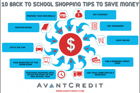 10 Back To School Shopping Tips to Save Money Infographic