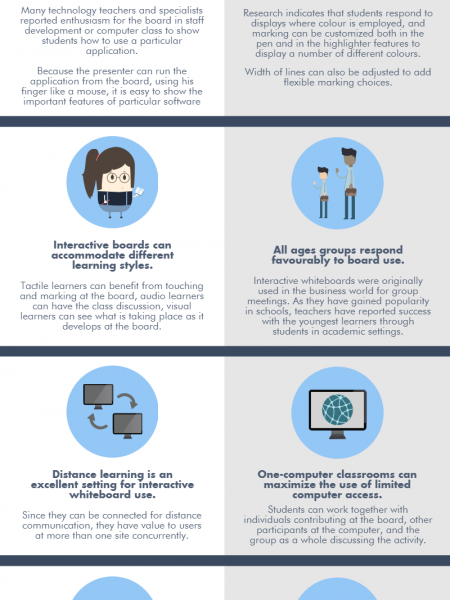 10 Benefits of Interactive Whiteboards for Education Infographic
