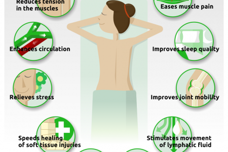 10 Benefits of Massage Therapy Infographic