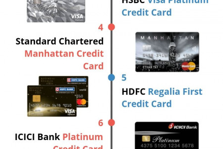 10 Best Credit Cards in India - TradeBrains.in Infographic