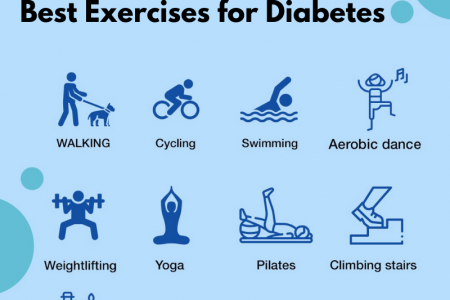 10 Best Exercises for Diabetes | Homeocare International Infographic