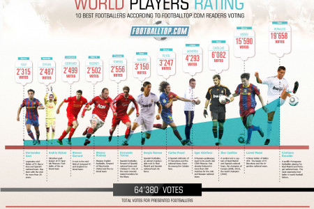 10 Best Footballers 2013 According to FootballTop.com Readers Voting Infographic