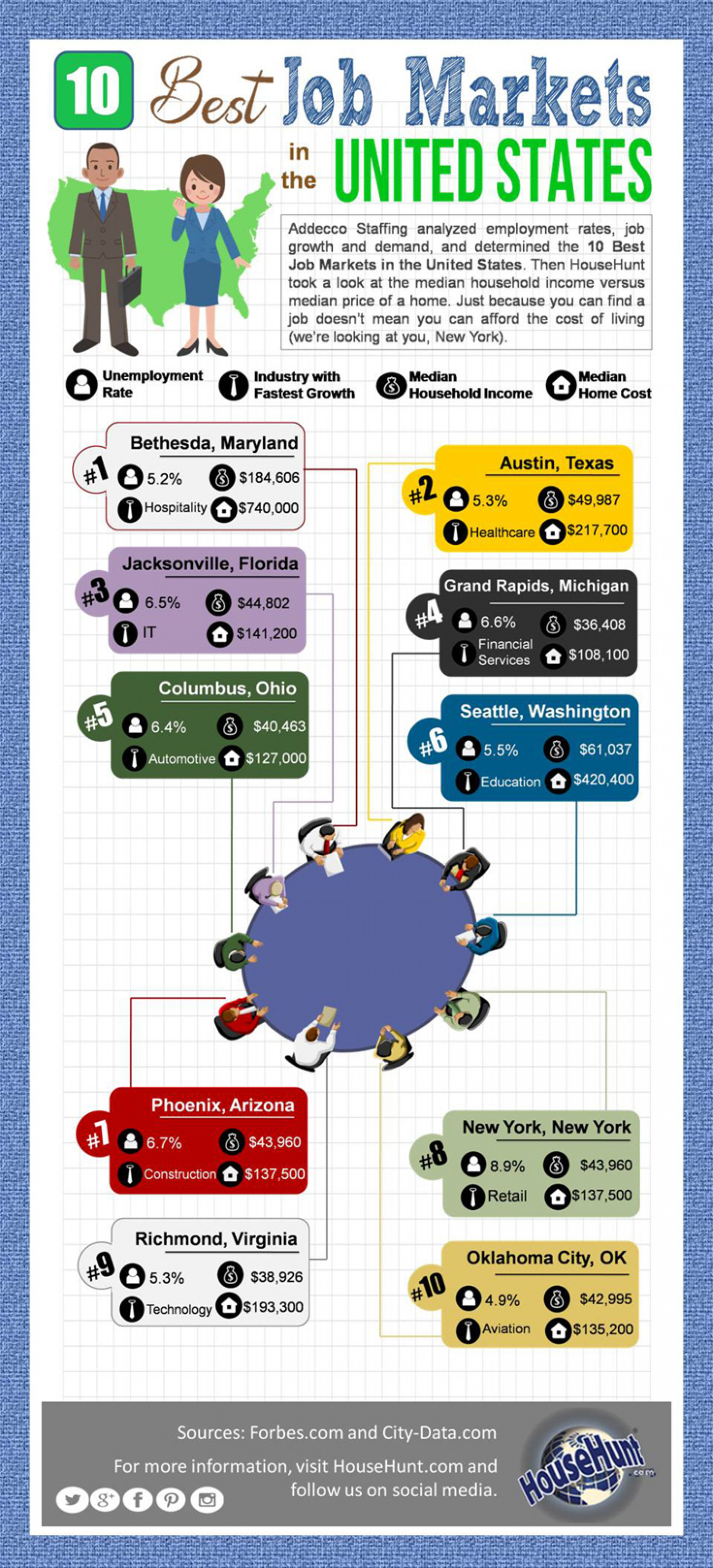 10 Best Job Markets in the US Infographic