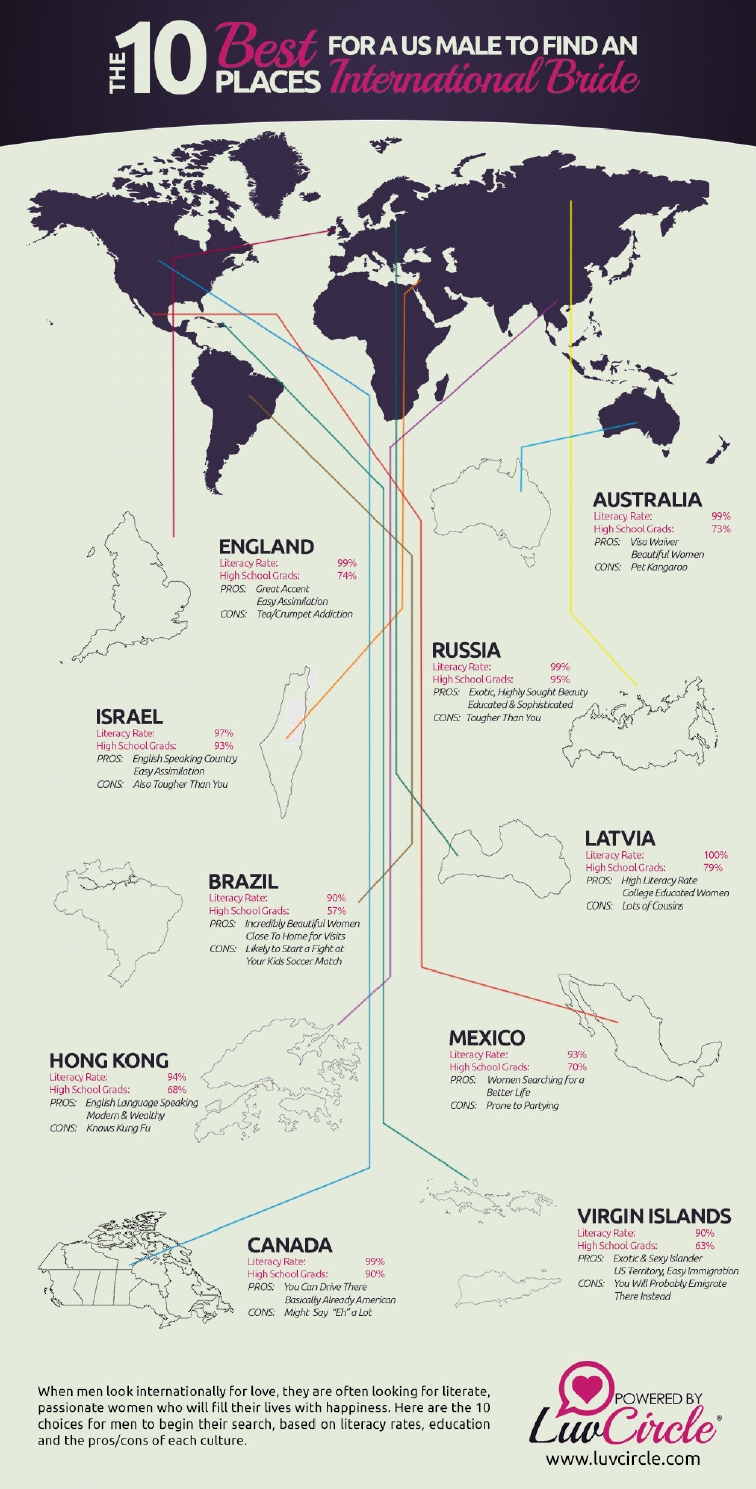 10 Best Places For a US Male To Find An International Bride Infographic
