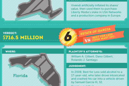 10 Biggest Verdicts of 2012 Infographic