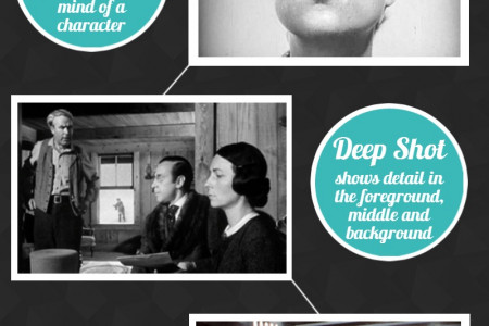10 Common Camera Shots You Should Know About Infographic