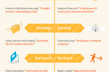 10 Confusing Homonyms: Part I  Infographic
