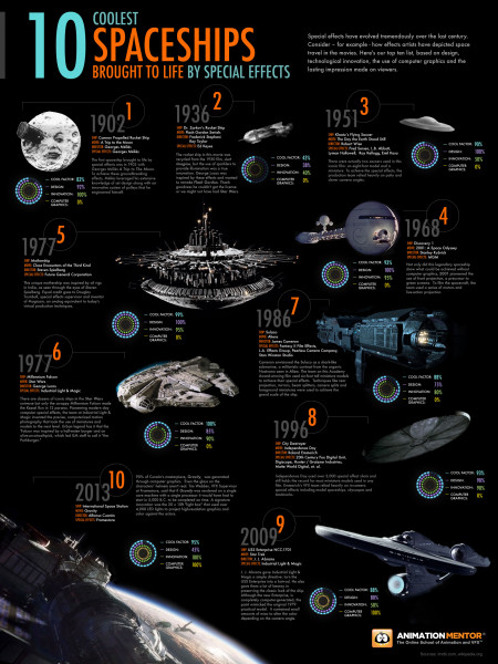 10 Coolest Special Effects Spaceships Infographic