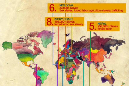 10 Countries Where Slavery Is Most Common Infographic