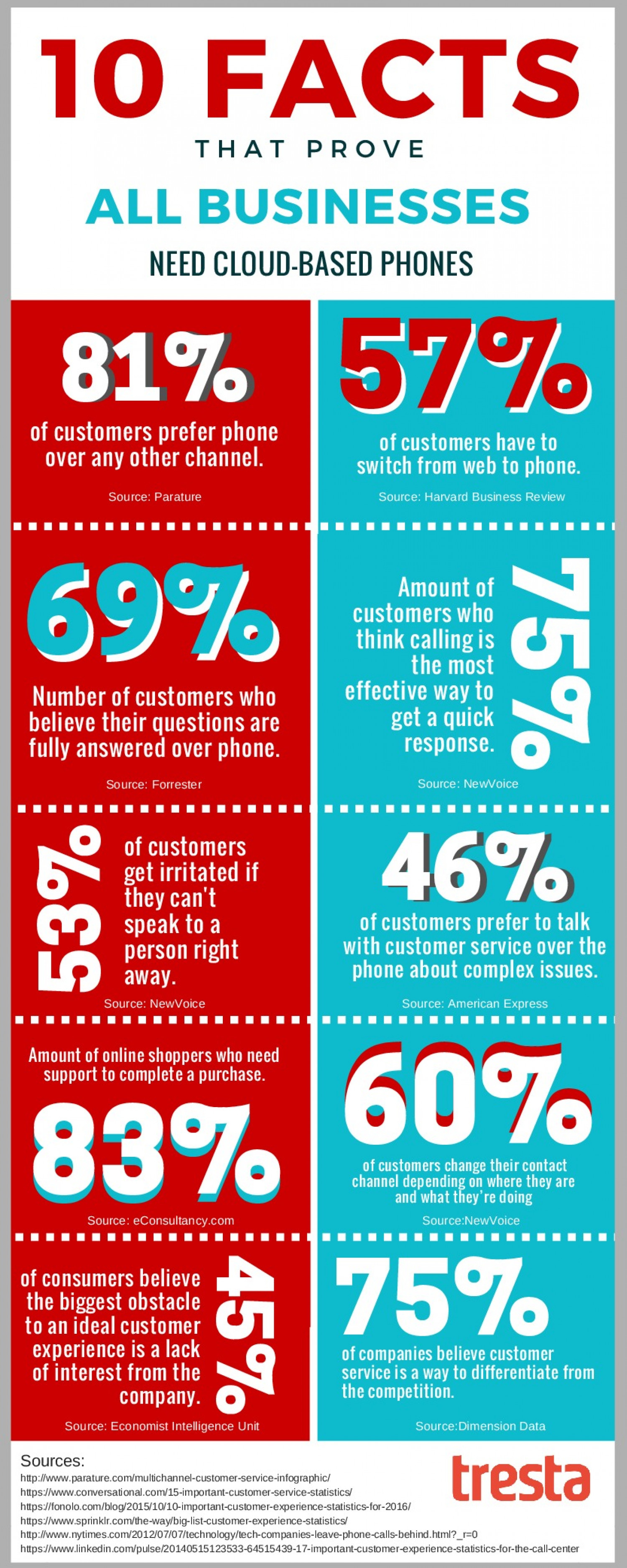 10 Crucial Facts that Prove Small Businesses Need a Phone Infographic