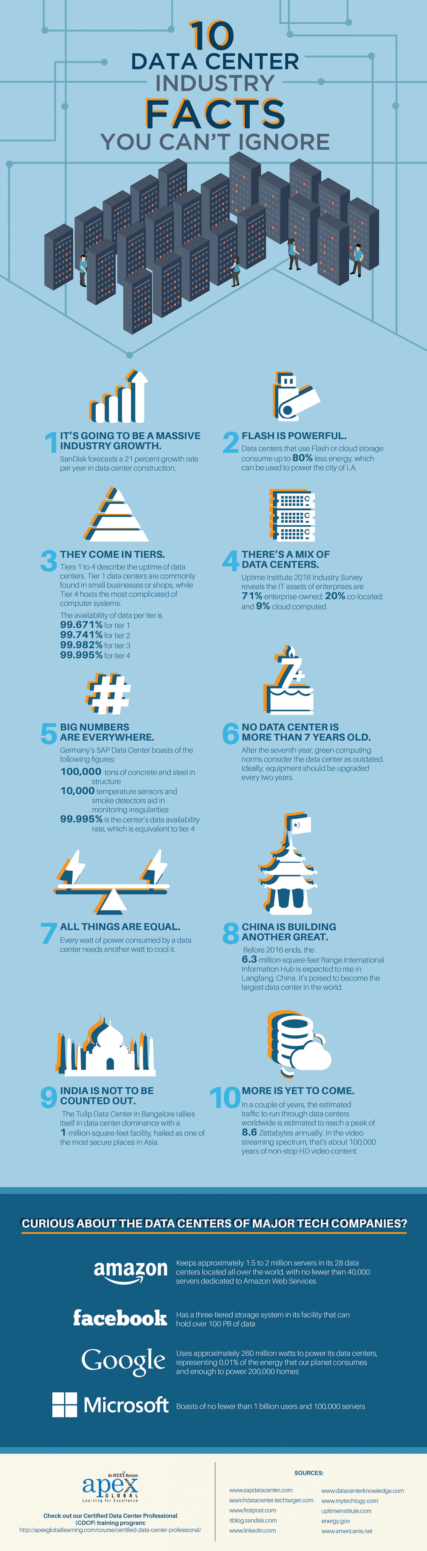 10 Data Center Industry Facts You Can't Ignore Infographic