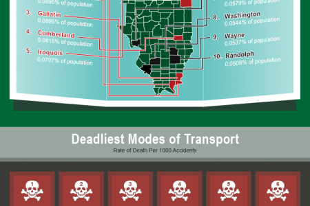 10 Deadliest Counties for Illinois Drivers Infographic