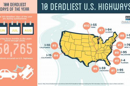 10 Deadliest US Highways Infographic
