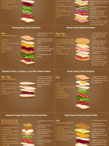10 Delicious Sandwiches to Make With Your Thanksgiving Leftovers Infographic