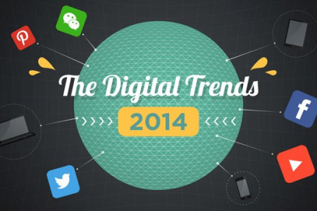 10 Digital Trends in Motion Graphics Infographic