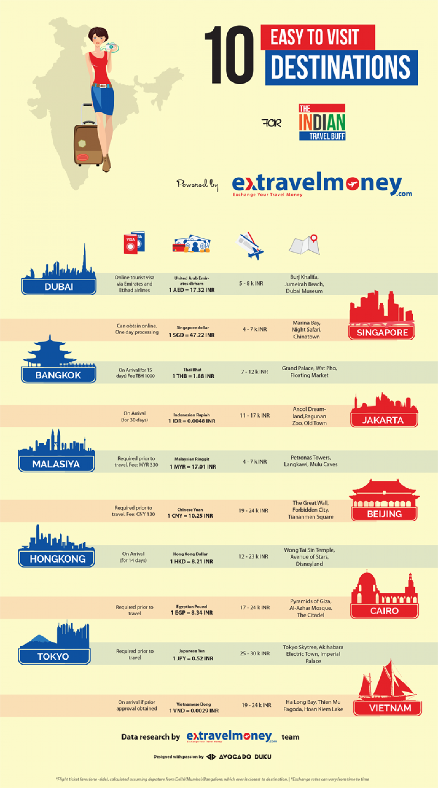 10 Easy-to-visit travel destinations! Infographic