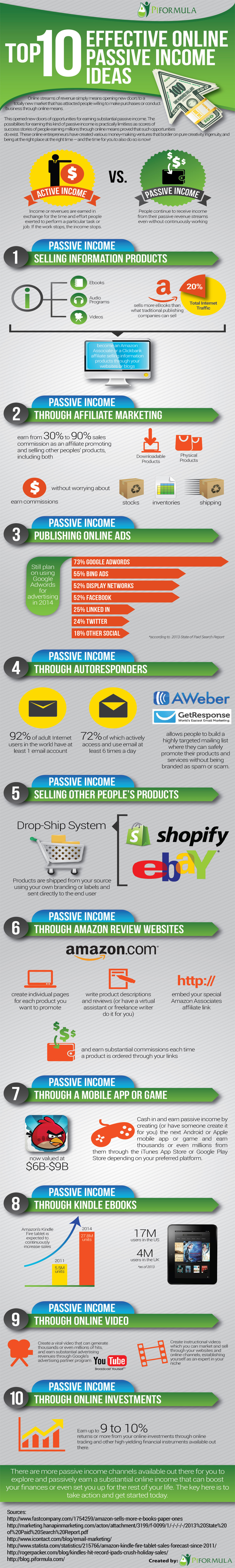 10 Effective Online Passive Income Ideas Infographic