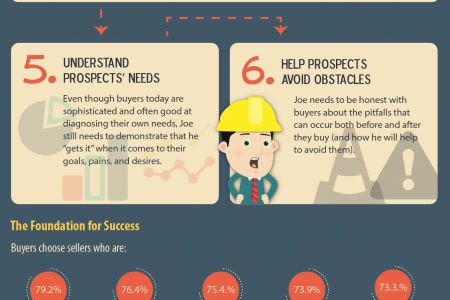 10 Essential Selling Skills for 2014 Infographic