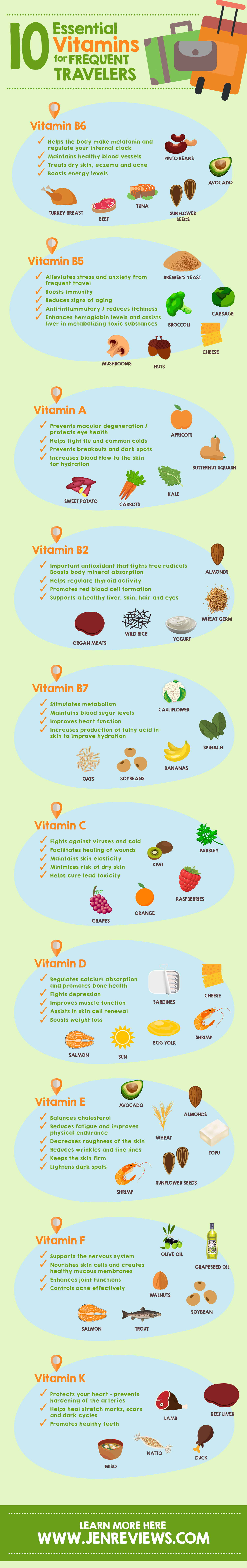 10 Essential Vitamins for Frequent Travelers Infographic