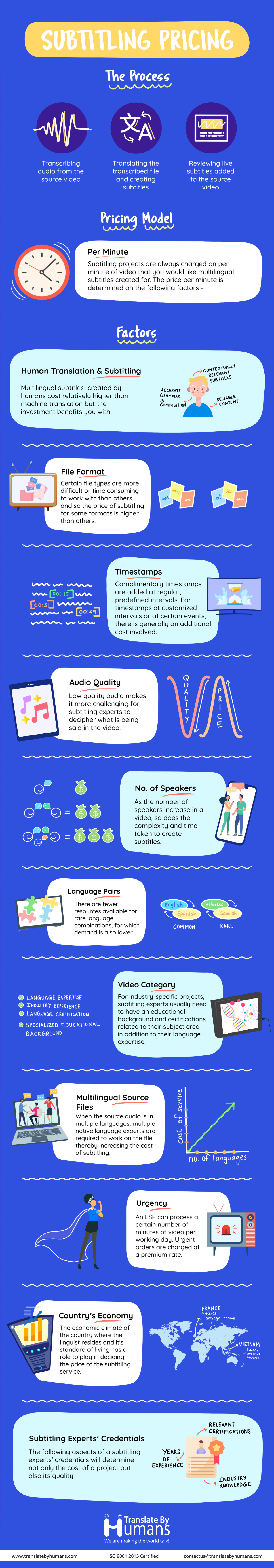 10 Factors that Affect the Pricing of Multilingual Subtitling Services Infographic