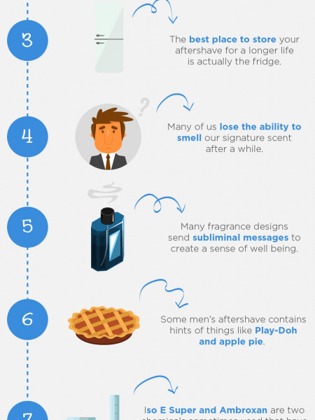 10 Facts About Aftershave Infographic