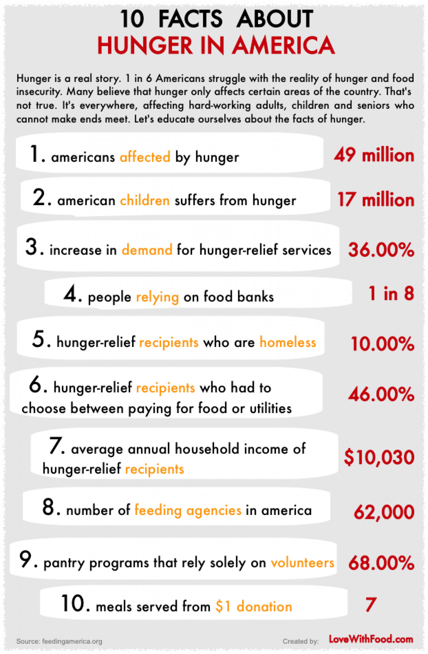 10 facts about hunger in america for Good facts about america