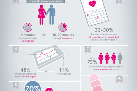 10 Facts About Orgasms Infographic