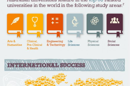 10 facts about studying in Australia Infographic