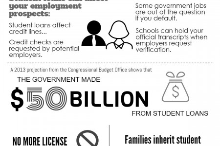 10 Facts About the Student Debt Crisis Infographic