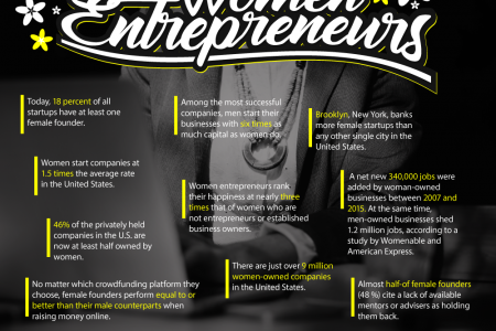 10 Facts About Women Entrepreneurs Infographic