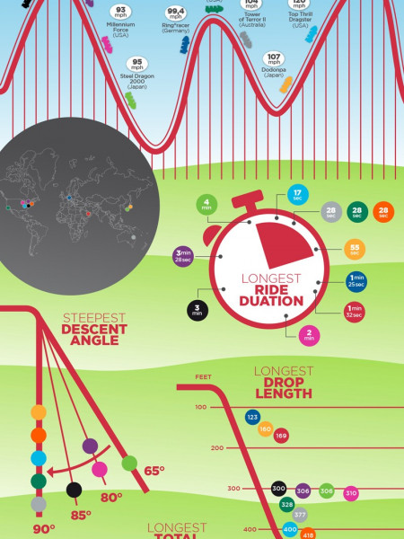 The Fastest Roller Coasters Infographic