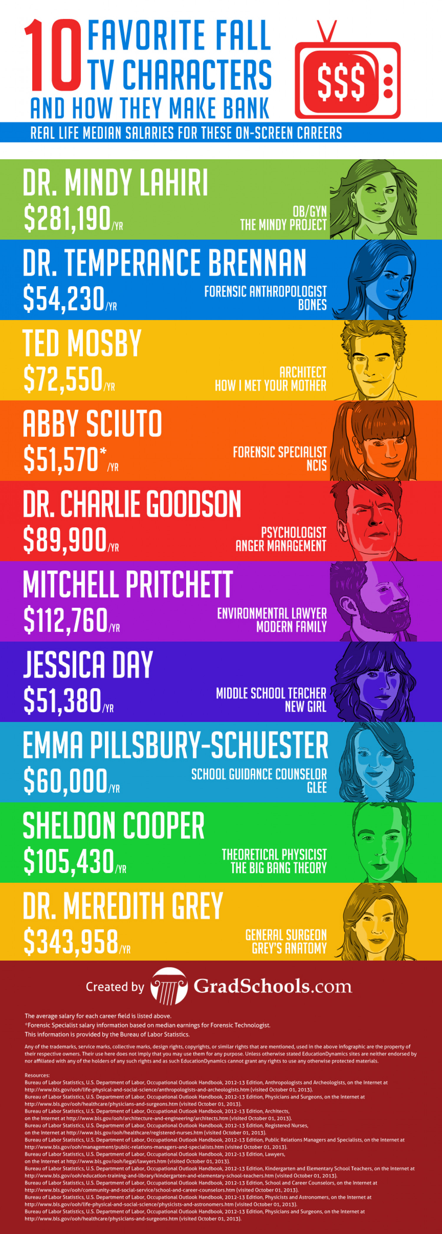 10 Favorite Fall TV Characters and How They Make Bank  Infographic